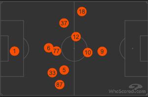 posizioni heatmap inter Slavia Praga