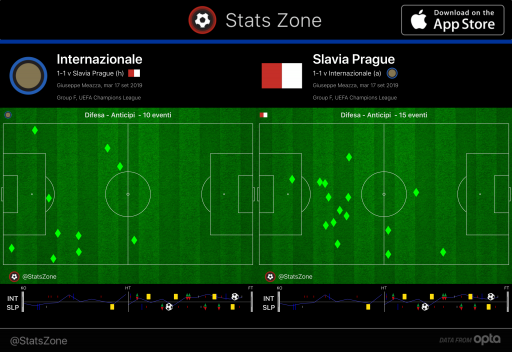 Anticipi inter Slavia Praga champions ligue stats