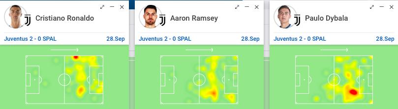 attacco Ronaldo Dybala Ramsey