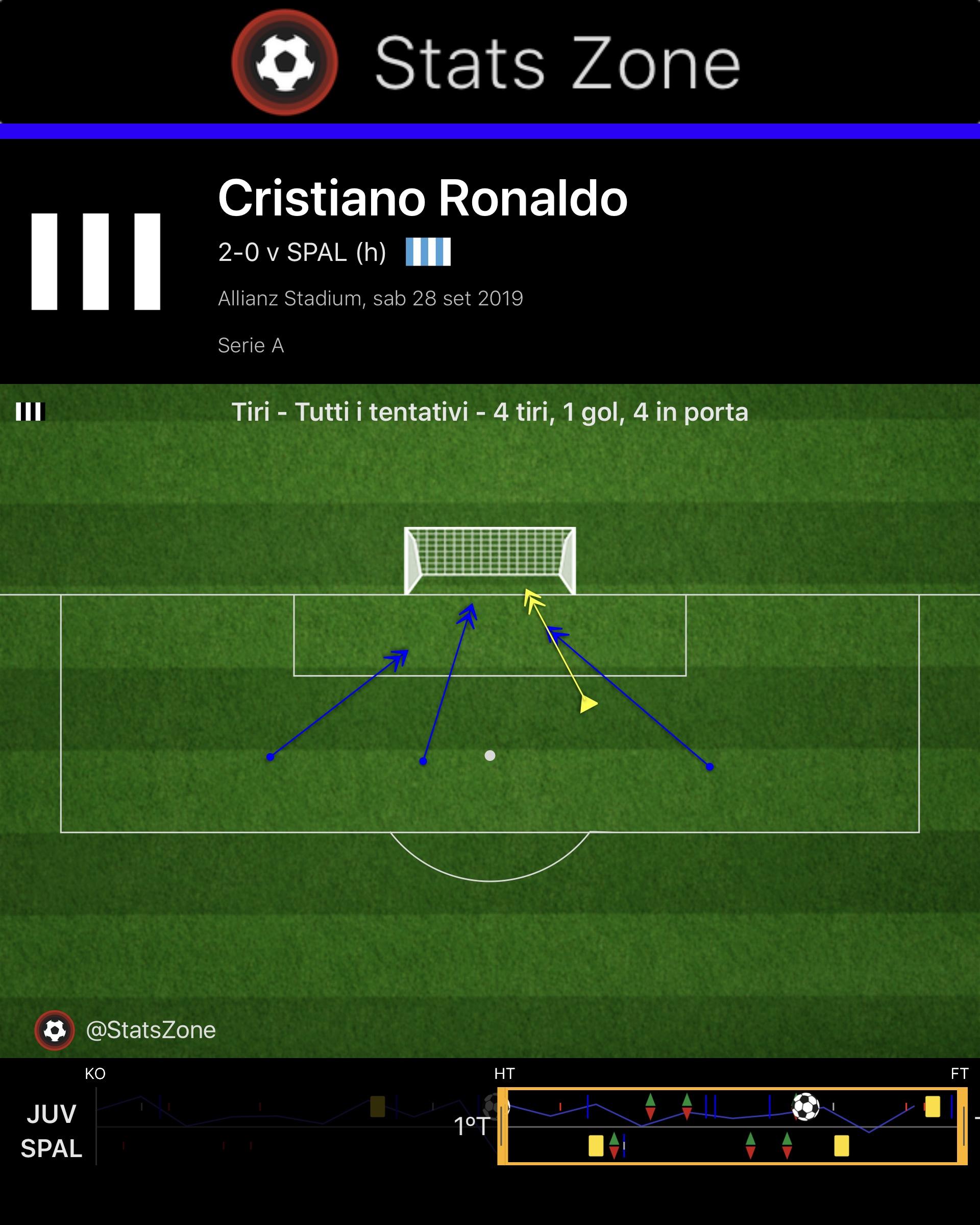 tiri Ronaldo Juventus Spal