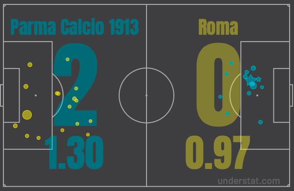 xg goal statistiche roma parma