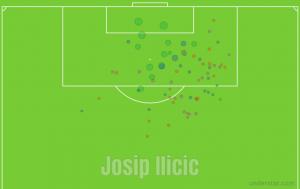 Expected Goal Serie A ilicic