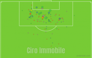 Expected Goal Serie A immobile